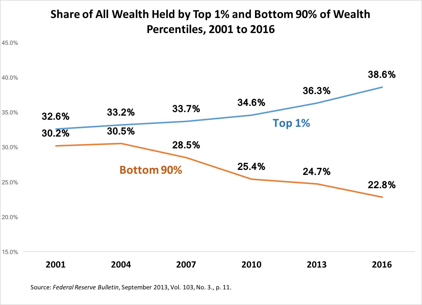 economic inequality - photo #24