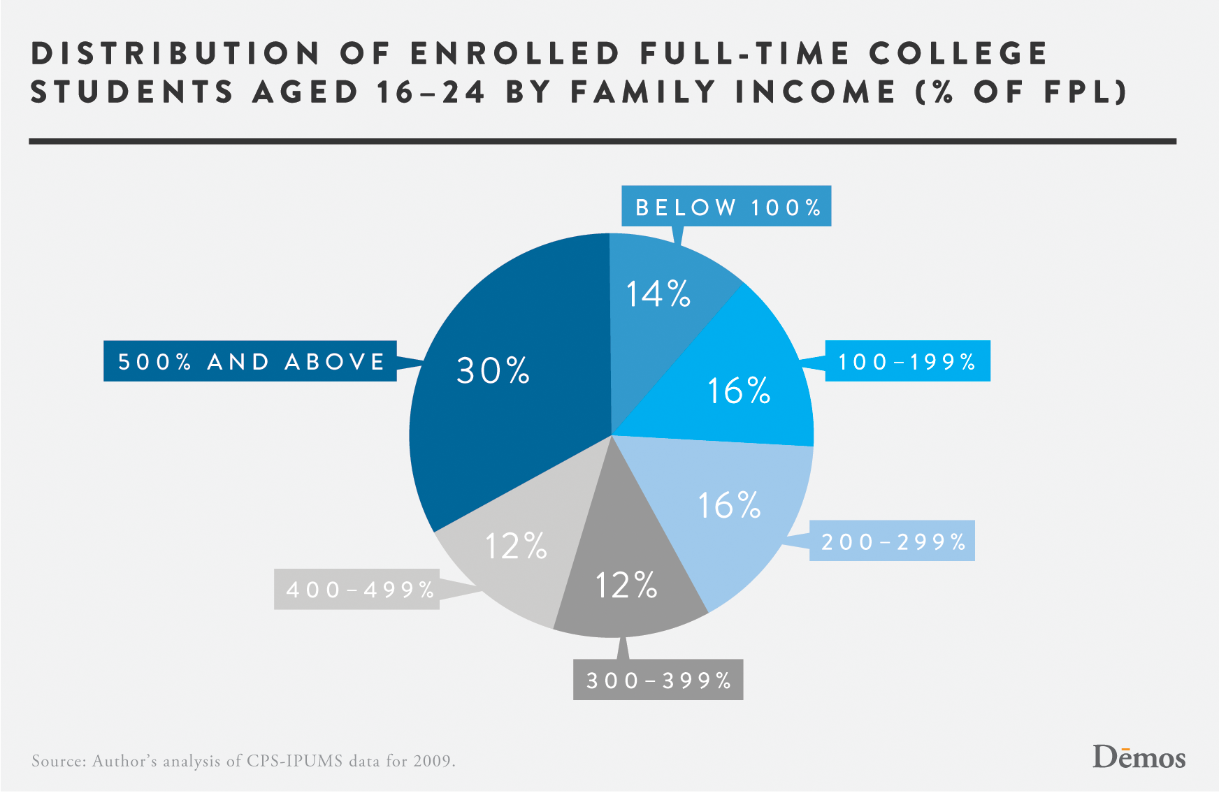 distribution of enrolled full
