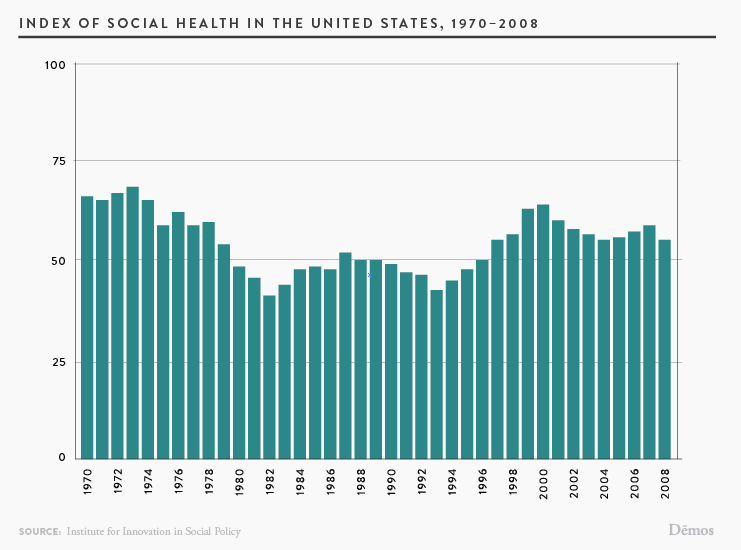 Social Health Images Index of social health in the