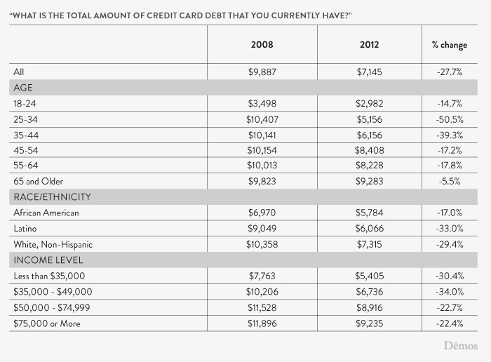 what is the total amount of credit card debt that you currently