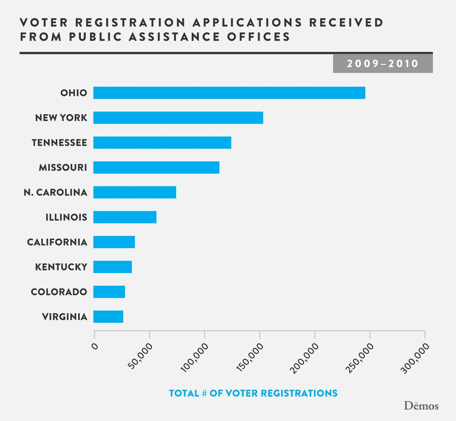 Public Assistance  >> Voter Registration Applications At Public Assistance Offices Demos