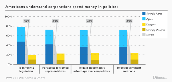 Corporations Are Not People >> Americans Understand Corporations Spend Money In Politics | Demos