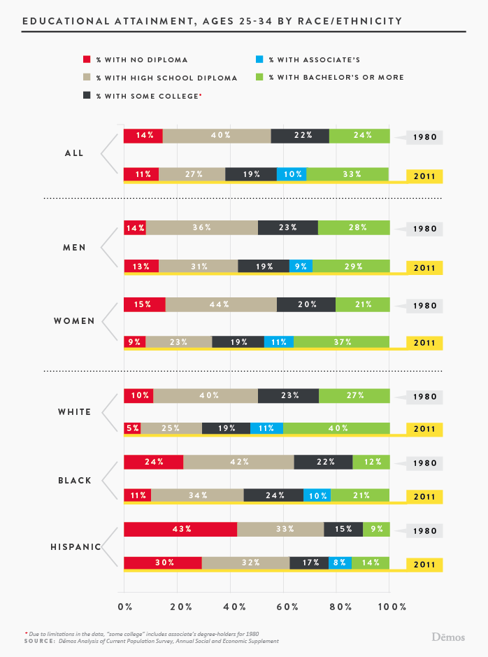 educational attainment  ages 25 ethnicity
