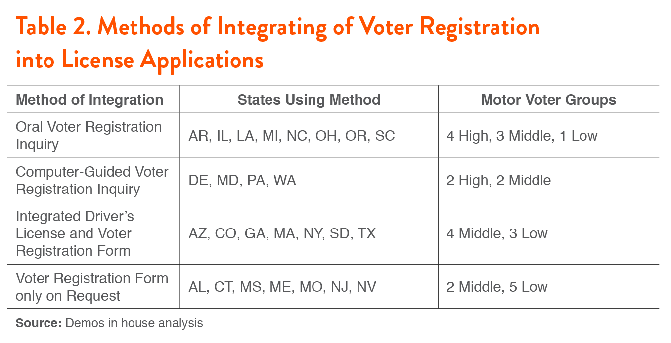 Driving the Vote: Are States Complying with the Motor Voter ...