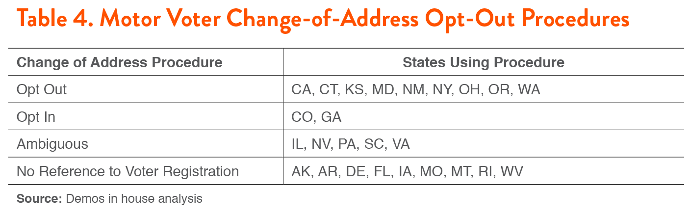 Driving the Vote Are States Complying with the Motor Voter – Dmv Change of Address Form