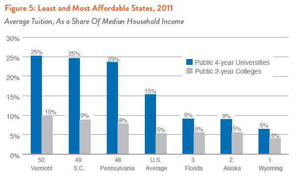 Figure 5: Least and Most Affordable States, 2011