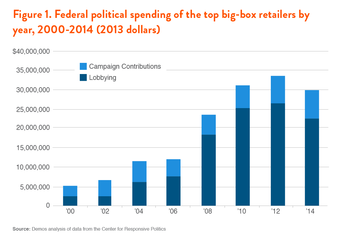 how walmart and home depot are buying huge political influence not all major retailers spend alike even among the market s most profitable corporate membership two retailers from our list walmart and home depot are