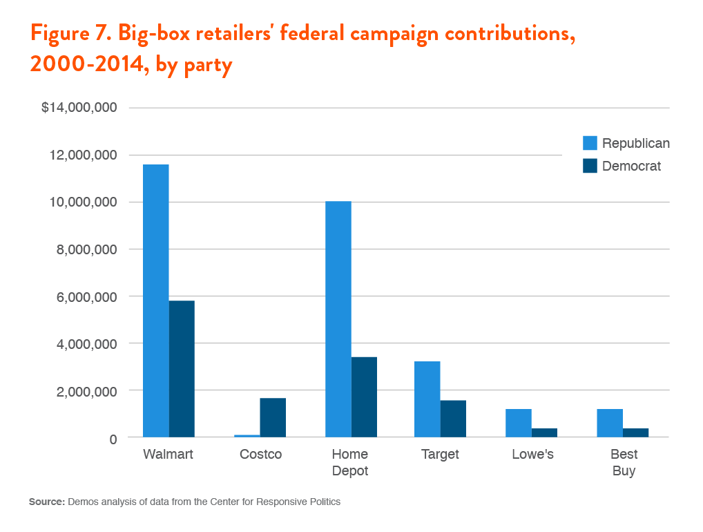 How walmart and home depot are buying huge political influence its donations to democrats over the period still amounted to less than those of big spenders walmart and home depot despite their biases fandeluxe Gallery