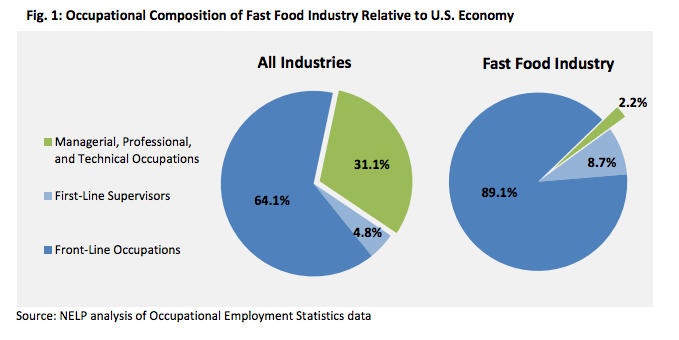 fast food restaurant market segmentation In order to attract a variety of consumers and increase revenue restaurants need to focus on market segmentation the restaurant industry is segmented by geographic, price, demographic and psychographic (thomas, 2011.