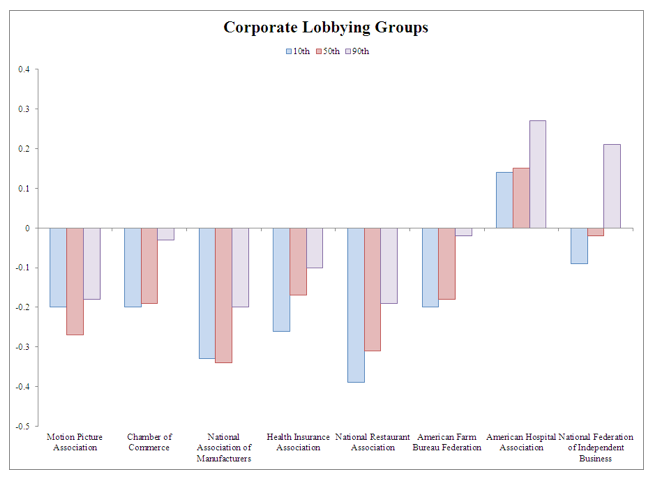 corporate lobbying groups