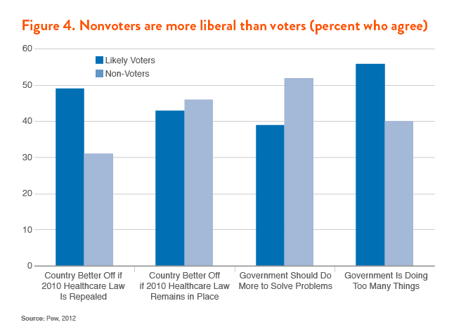 Examples List on Voter Turnout