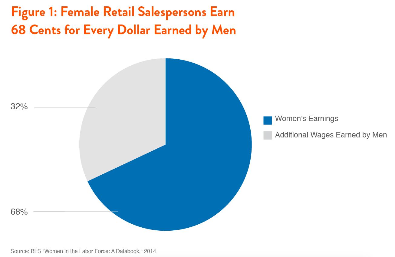 making retail jobs good jobs for women demos making retail jobs good jobs for women