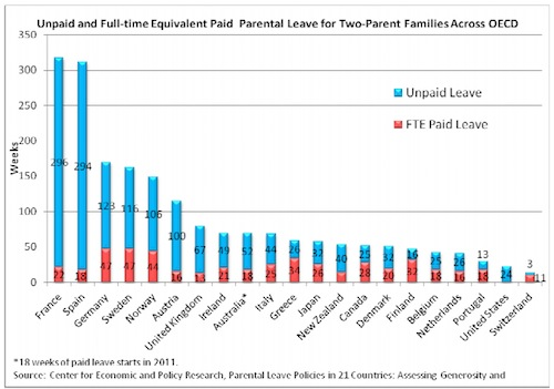 Global parental leave