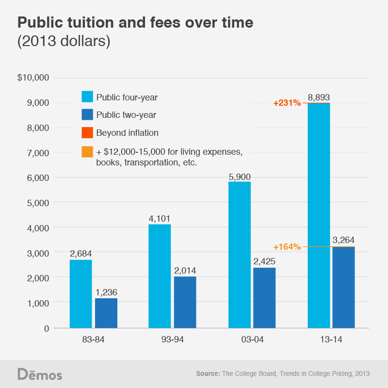 increasing cost of college As college costs continue to rise  the rising cost of tuition  but universities don't want to produce more degrees by increasing the average class.