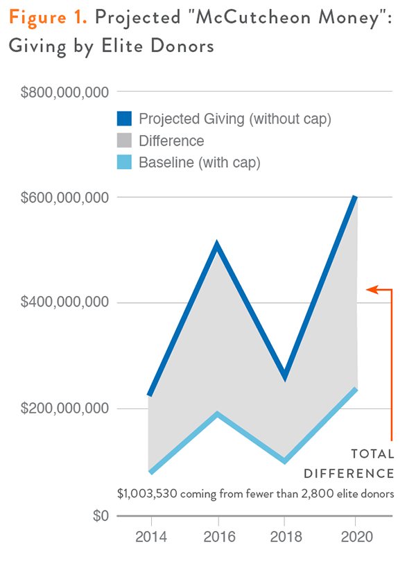 """projected """"McCutcheon Money"""": giving by elite donors"""