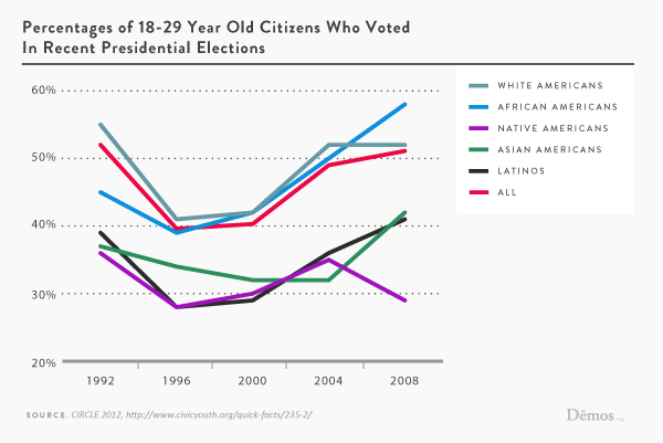 Percentage Of Young Voters By Race In Presidential Elections