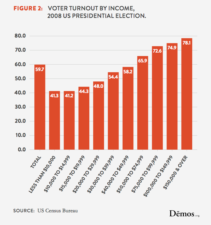 Voter Turnout By Income 2008 US Presidential Election