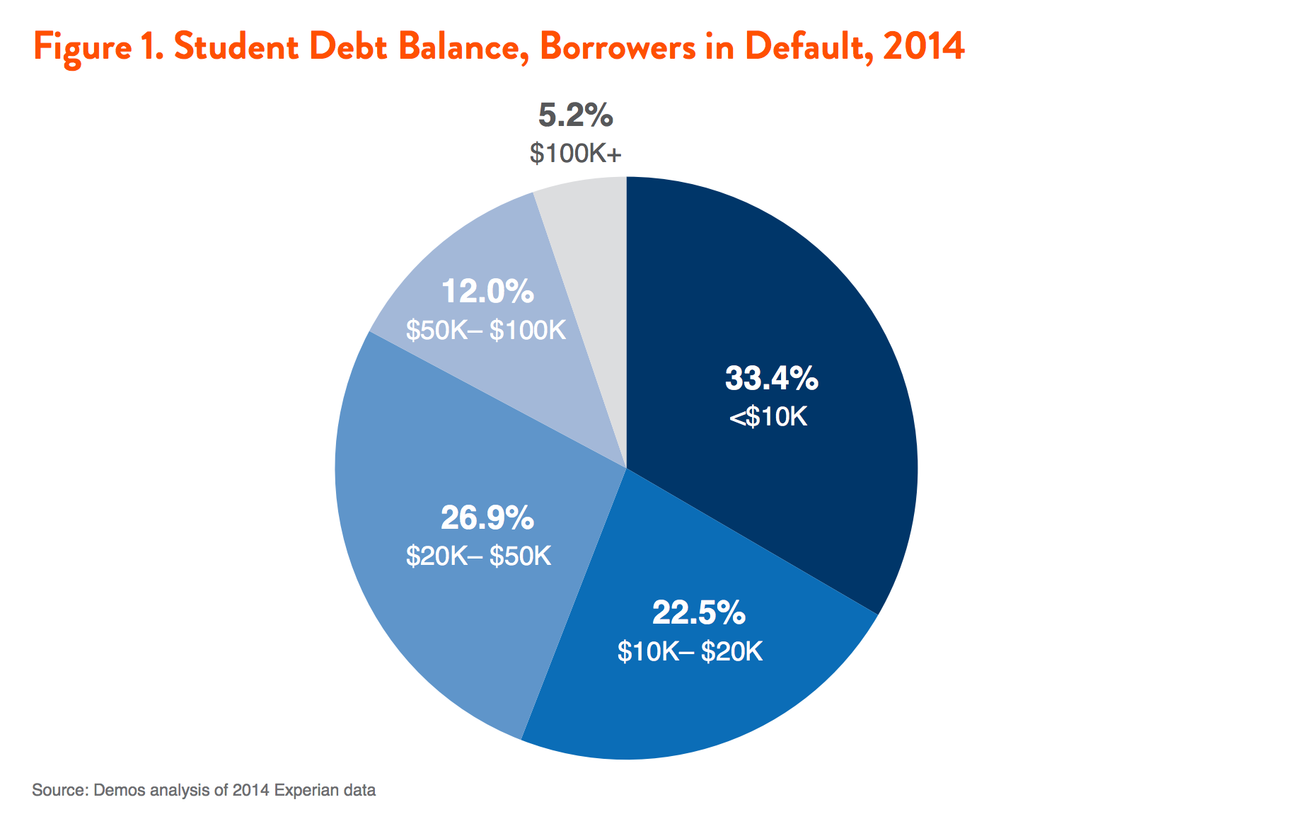 most student borrowers in default owe small amounts demos