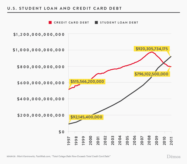 U S Student Loan And Credit Card Debt