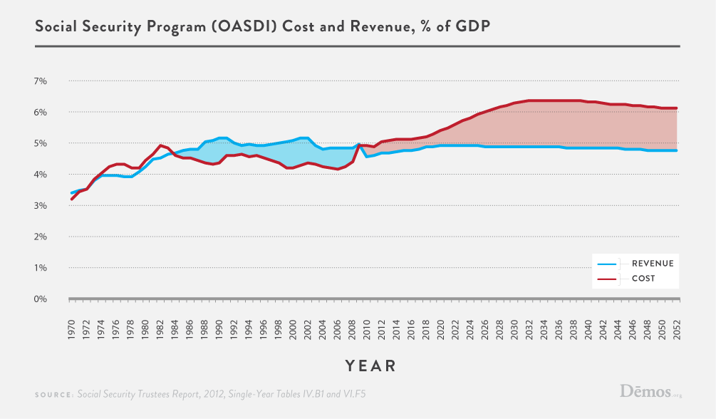 Social Security Cost And Revenue As A Percentage Of Gdp Through 2052