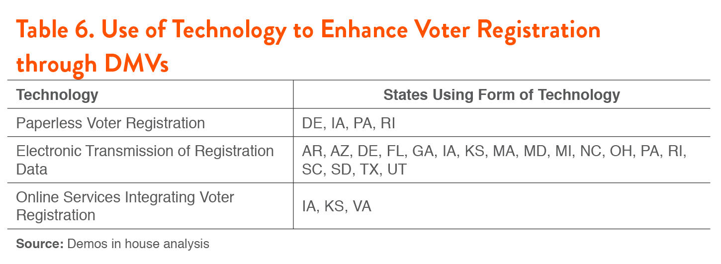 driving the vote: are states complying with the motor voter