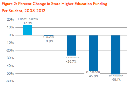 Figure 2: Percent Change in State Higher Eucation Funding Per Student