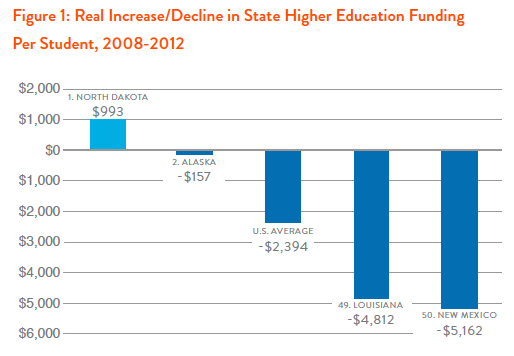 Figure 1: Real Increase/Decline in State Higher Education Funding Per Student
