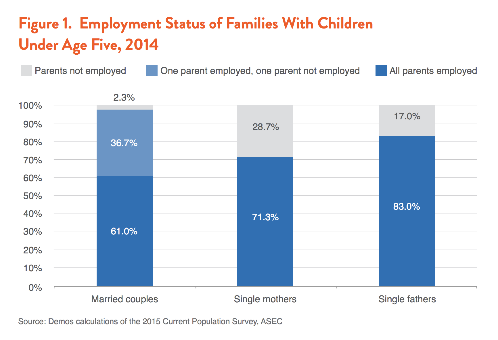 Family Income Affects Kids Success More >> The Parent Trap The Economic Insecurity Of Families With Young
