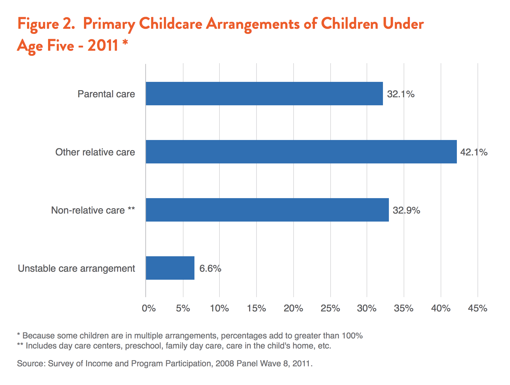 A Third Of Children Under Age 5 Were In Non Relative Care Including Day Centers Preschool Family Or Another Arrangement