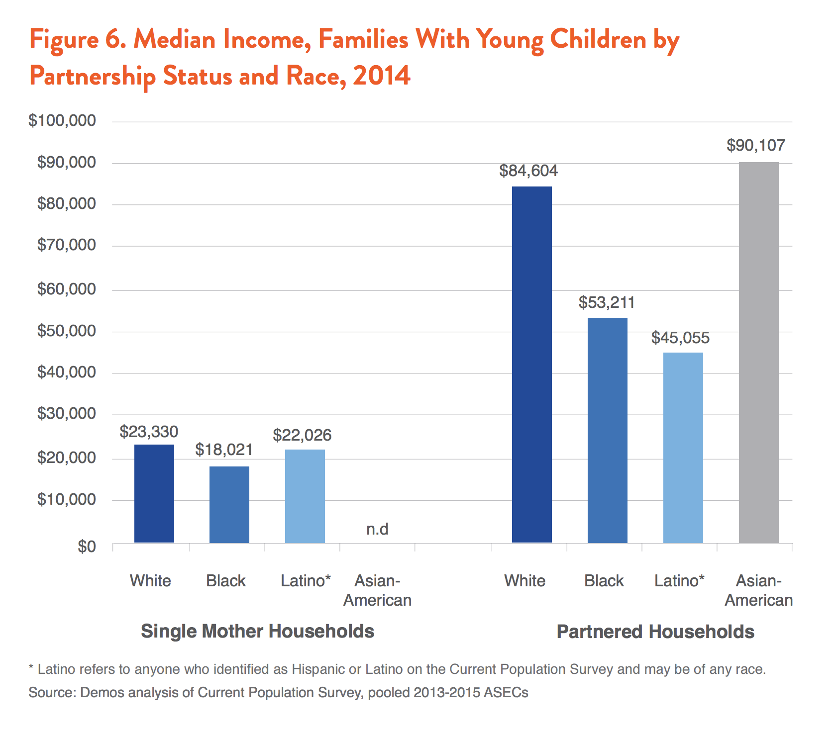 The Parent Trap: The Economic Insecurity of Families with
