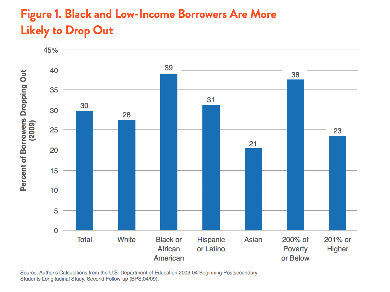 Students Of Color In Low Poverty >> The Case For Debt Free College Demos