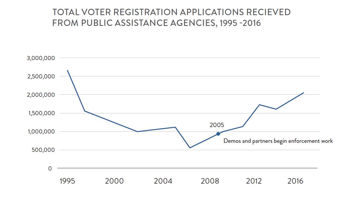 Toward a More Representative Electorate | Demos