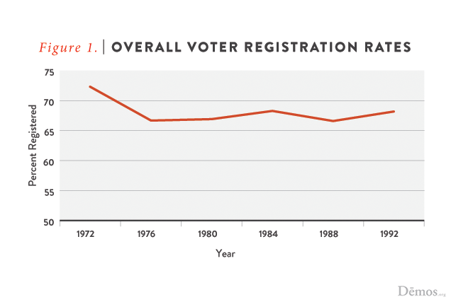 Overall Voter Registration Rate