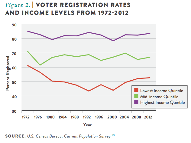 Voter Registration Rates and Income Levels from 1972-2012