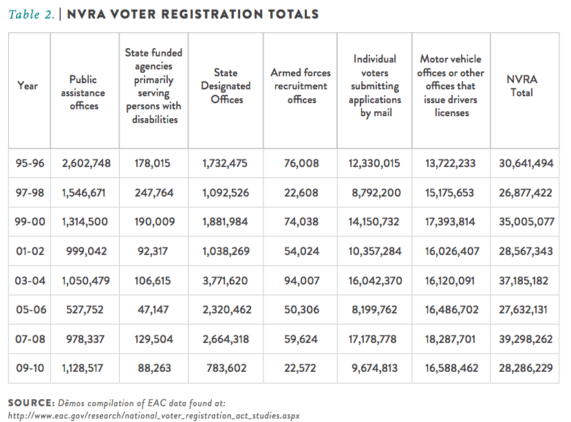 National Voter Registration Totals