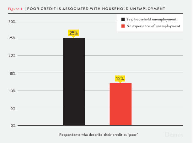 Discredited: How Employment Credit Checks Keep Qualified Workers Out