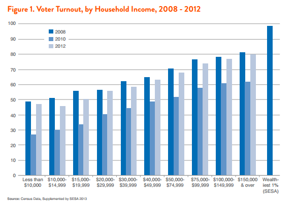 Figure 1. Voter Turnout, by Household Income, 2008-2012
