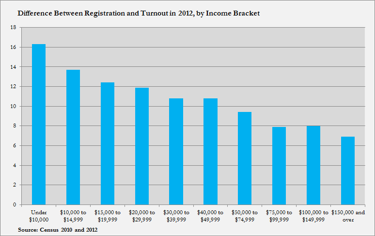 Difference Between Registration and Turnout in 2012, by Income Bracket
