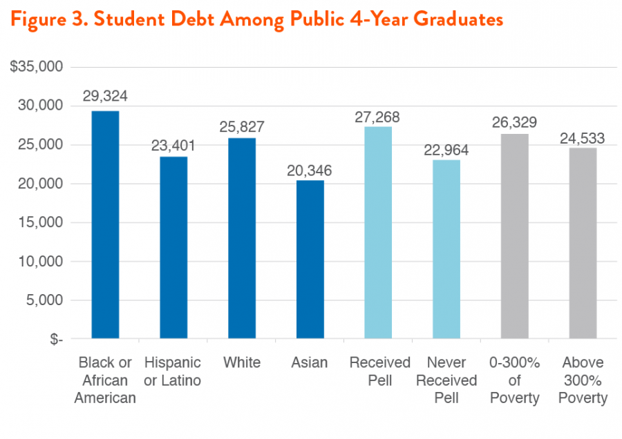 Affordable College Compact Figure 3. Student Debt Among Public 4-Year Graduates