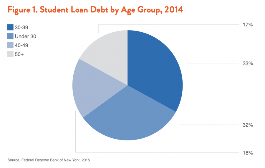 Figure 1. Student Loan Debt by Age Group, 2014