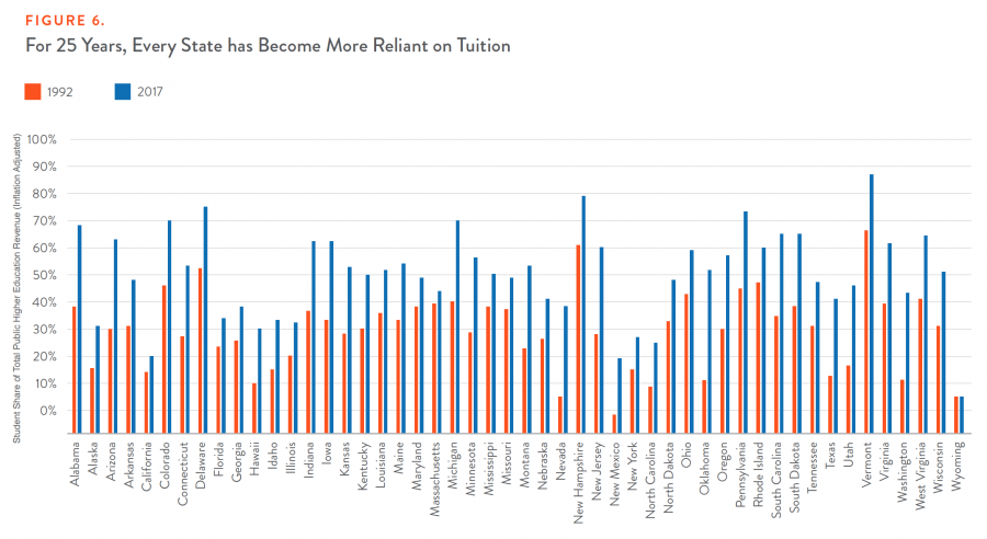 Figure 6. For 25 Years, Every State has Become More Reliant on Tuition