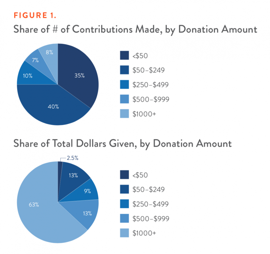 Share of Contributions Made, By Donation Amount and Share of Total Dollars Given, By Donation Amount