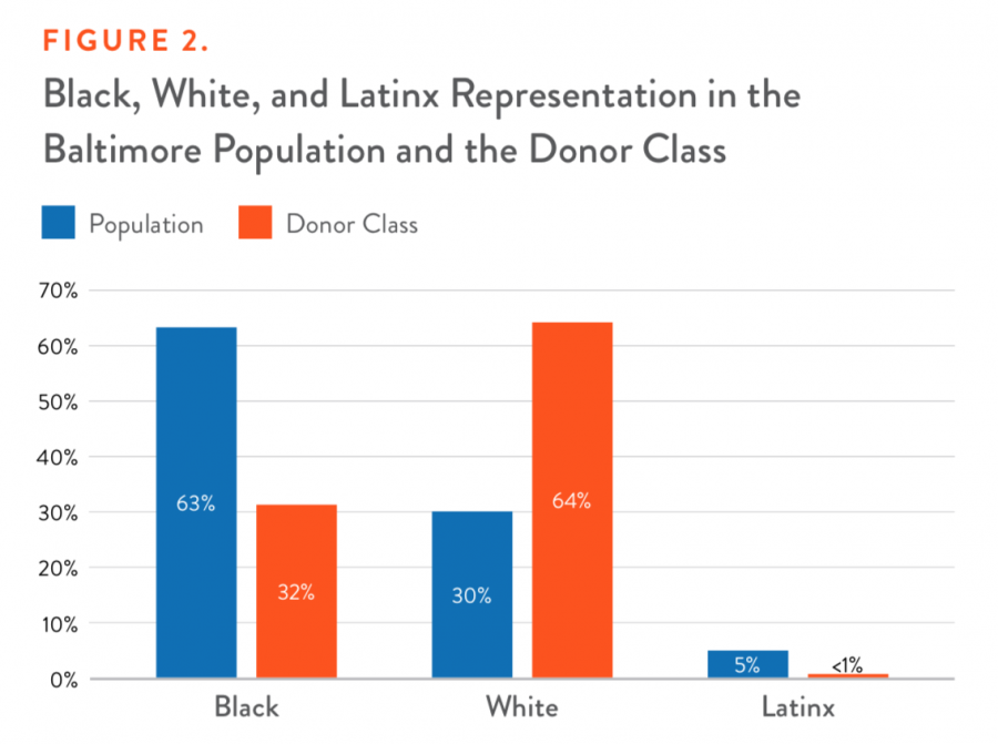 Black, White, and Latinx Representation in the Baltimore Population and the Donor Class