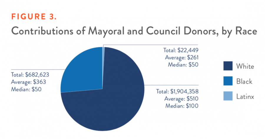 Contributions of Mayoral and Council Donors, by Race