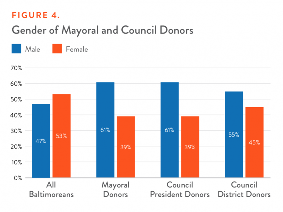 Gender of Mayoral and Council Donors