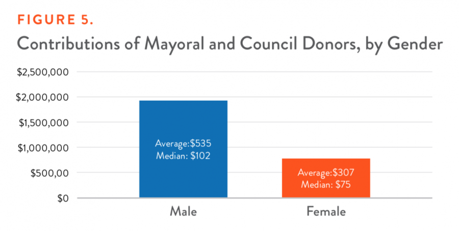 Charm City: Contributions of Mayoral and Council Donors by Gender