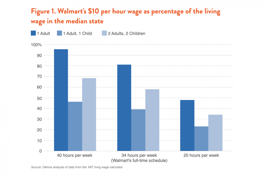 walmart employee pay scale
