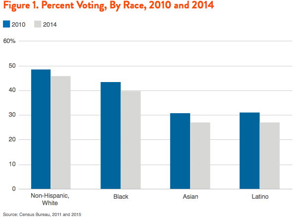Figure 1. Percent Voting, By Race, 2010 and 2014