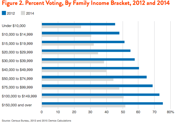 Figure 2. Percent Voting, By Family Income Bracket, 2012 and 2014