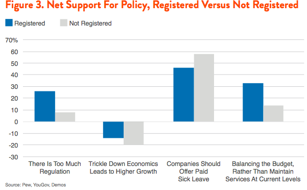 Figure 3. Net Support for Policy, Registered Versus Not Registered
